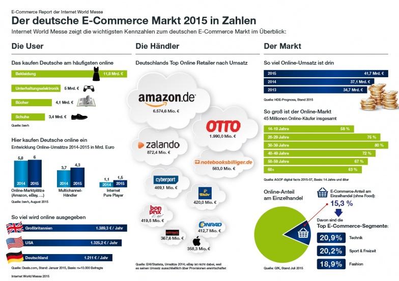 E-Commerce-Agentur zeigt die wichtigsten Kennzahlen im Internethandel auf - Report der Internet World Messe.